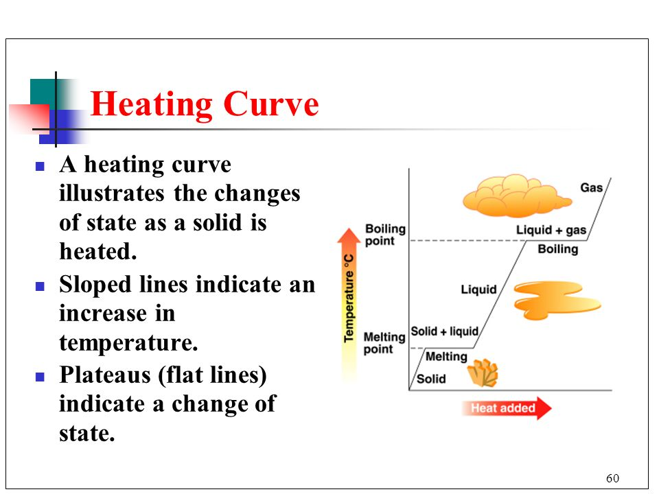 Heating Curve A heating curve illustrates the changes of state as a solid is heated. Sloped lines indicate an increase in temperature.