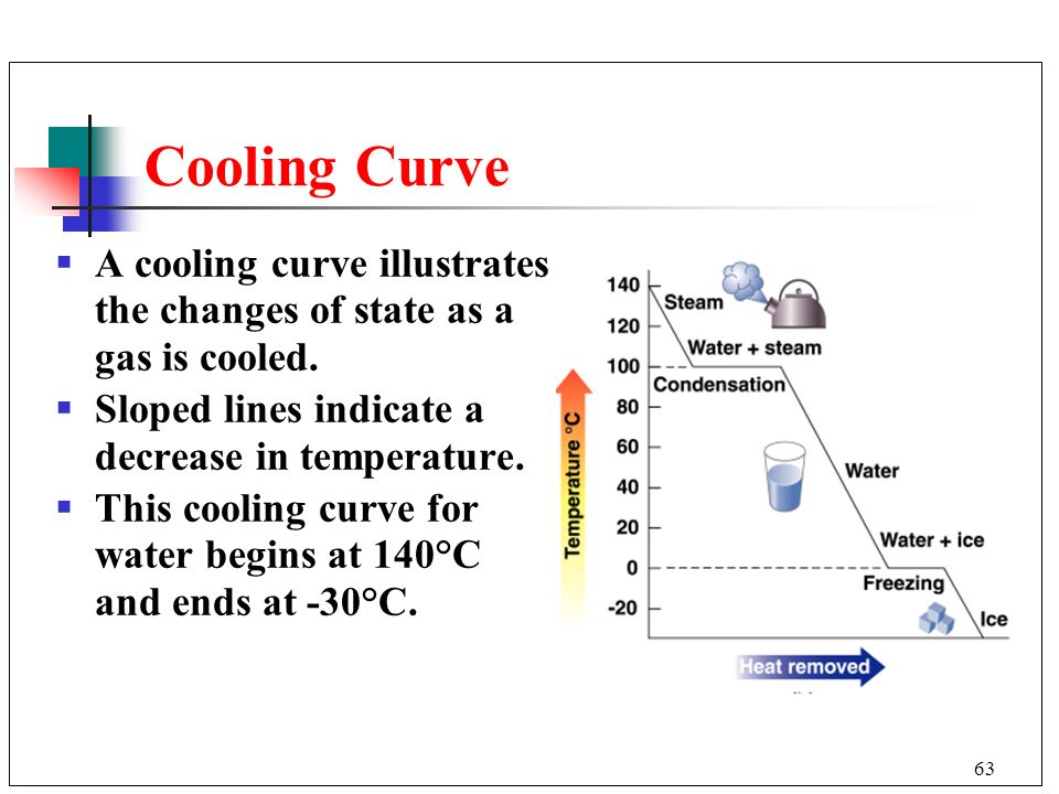 Cooling Curve A cooling curve illustrates the changes of state as a gas is cooled. Sloped lines indicate a decrease in temperature.