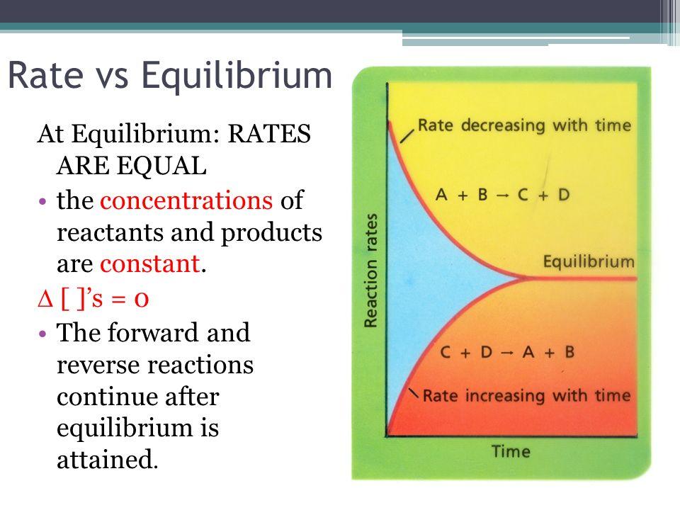 Rate vs Equilibrium At Equilibrium: RATES ARE EQUAL