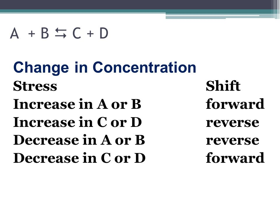 Change in Concentration