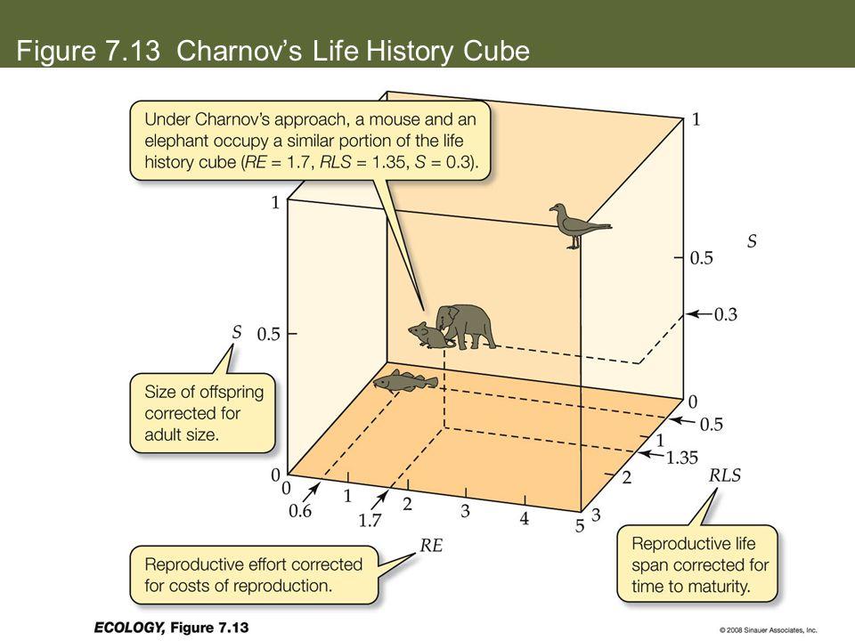 Figure 7.13 Charnov's Life History Cube