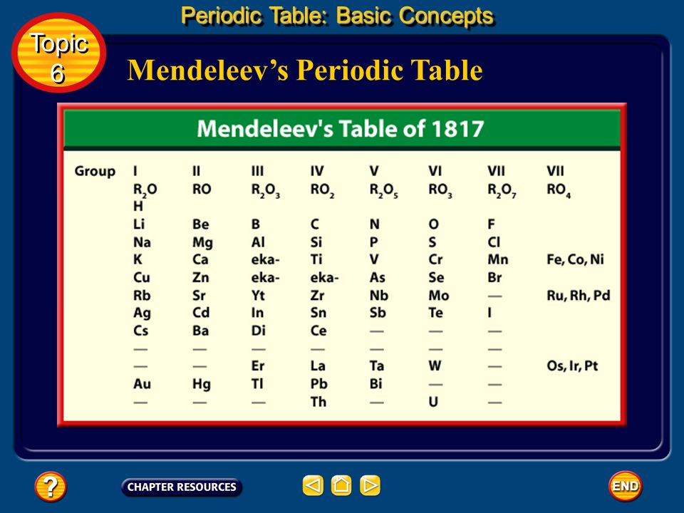 Topic ppt download for 99 periodic table