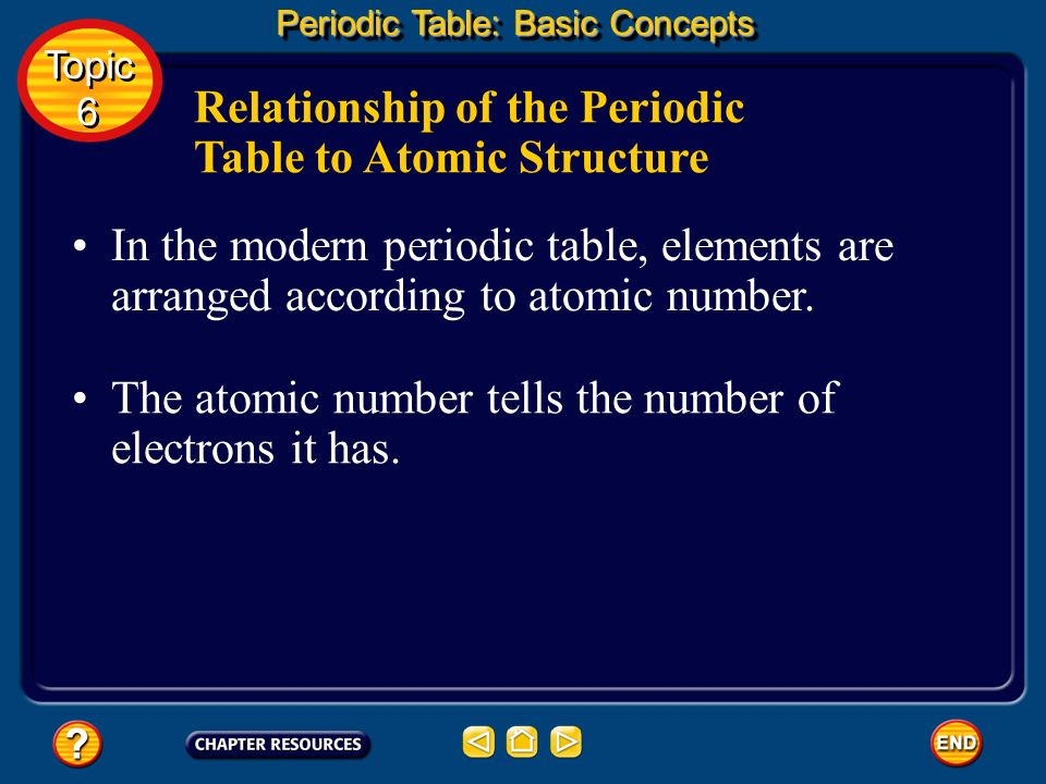 Relationship of the Periodic Table to Atomic Structure