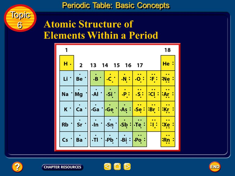 Atomic Structure of Elements Within a Period