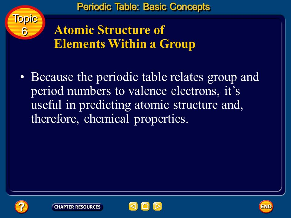 Atomic Structure of Elements Within a Group