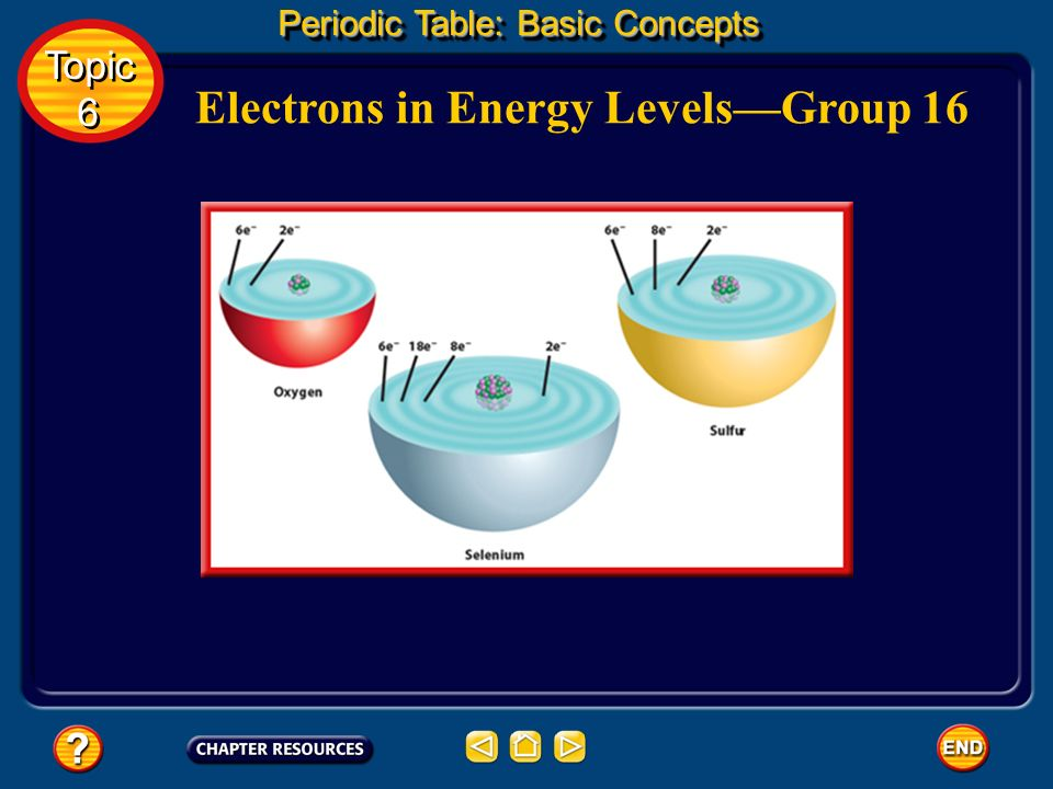 Electrons in Energy Levels—Group 16