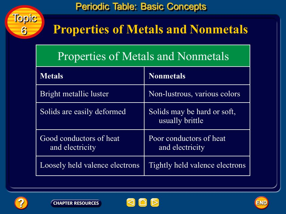 Properties of Metals and Nonmetals
