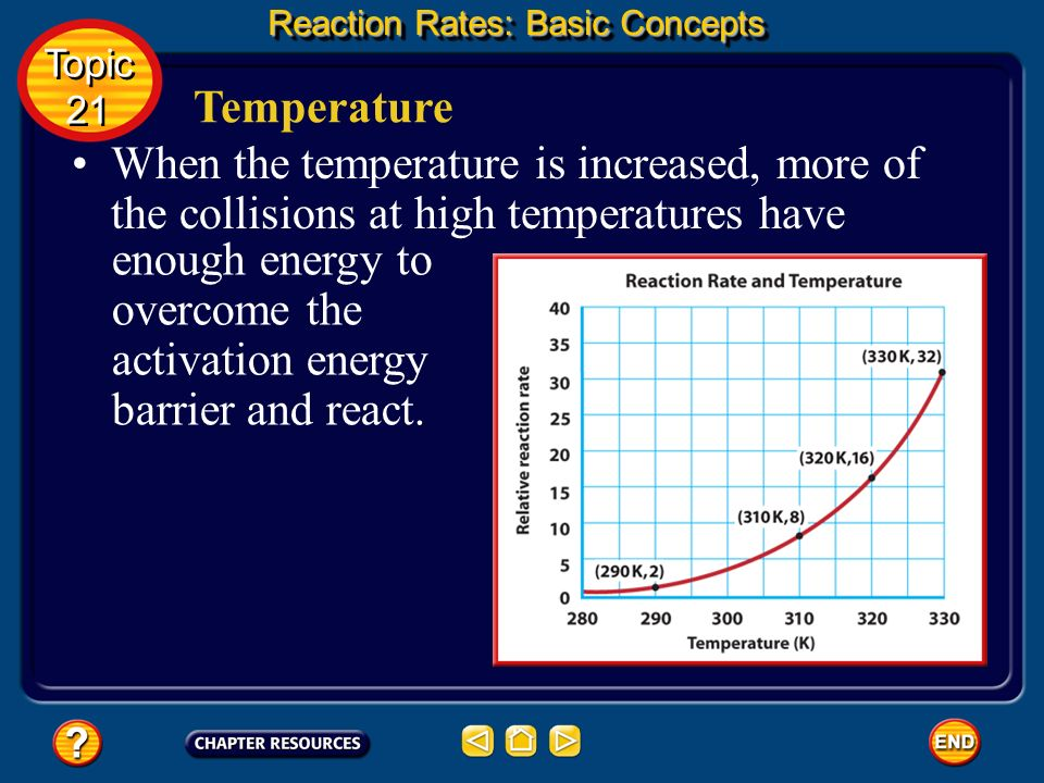enough energy to overcome the activation energy barrier and react.