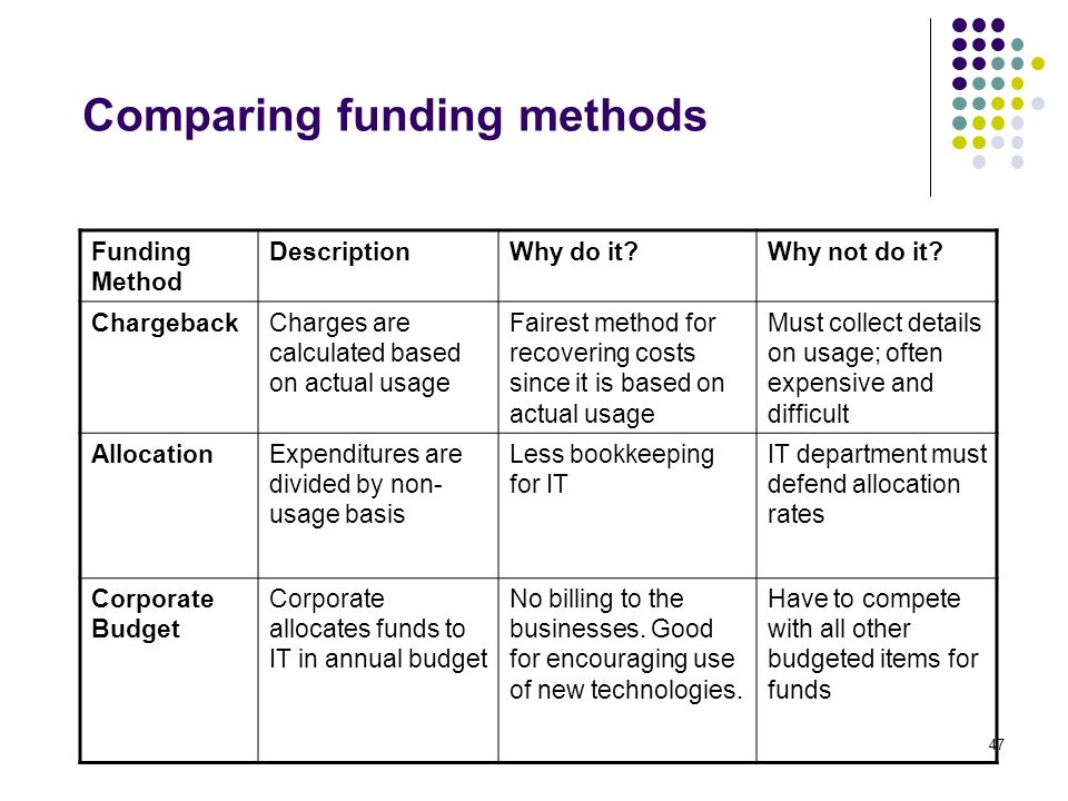 funding methods allocation chargeback and corporate budgeting Closing points 1 leadership is key—even a perfect resource allocation strategy will fail if not managed well 2 true change occurs in response to pain or.