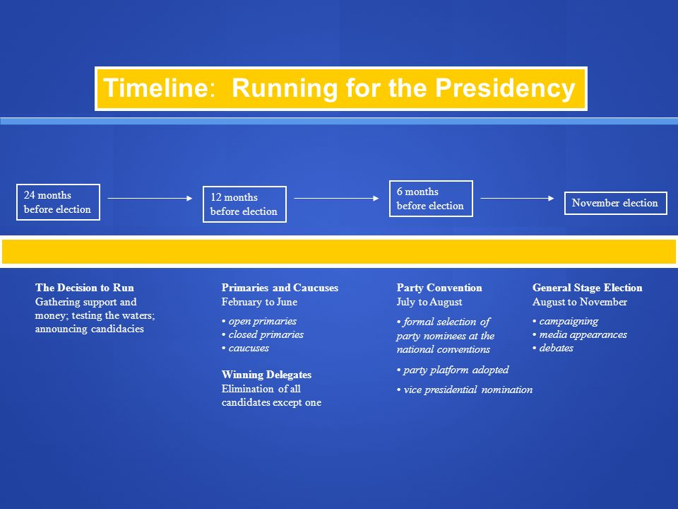 Timeline: Running for the Presidency