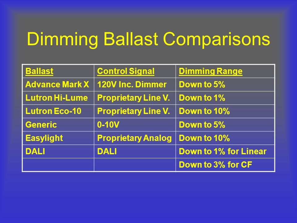 Dimming+Ballast+Comparisons brian liebel, pe, lc afterimage s p a c e ppt download lutron hi-lume 3d dimming ballast wiring diagram at crackthecode.co