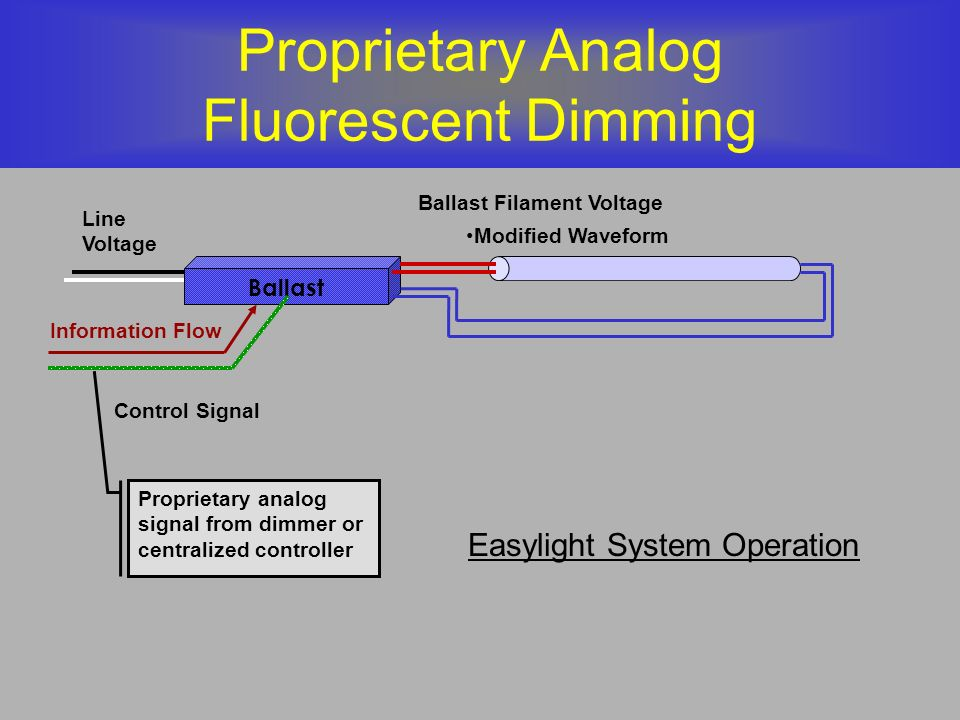 Proprietary Analog Fluorescent Dimming