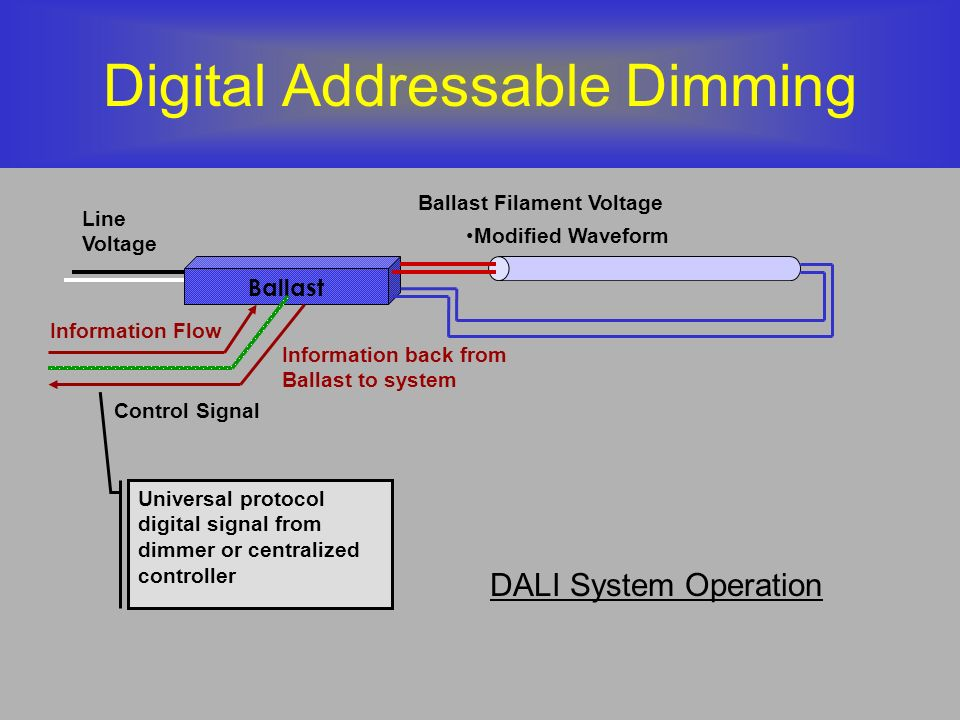 Digital Addressable Dimming