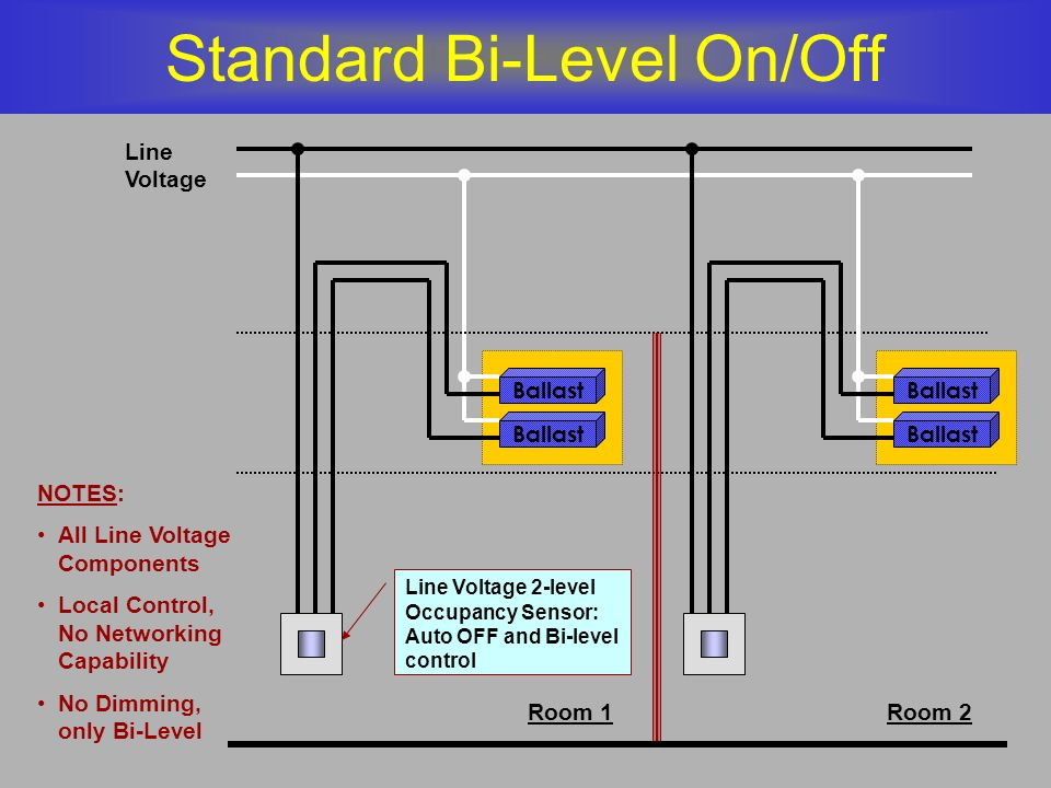 Standard Bi-Level On/Off