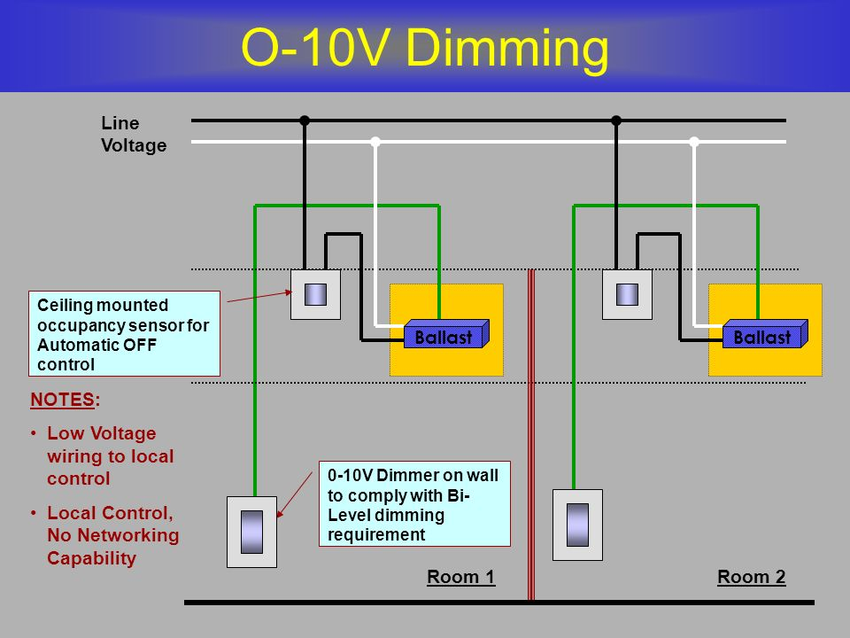 O-10V Dimming Line Voltage Ballast Ballast NOTES: