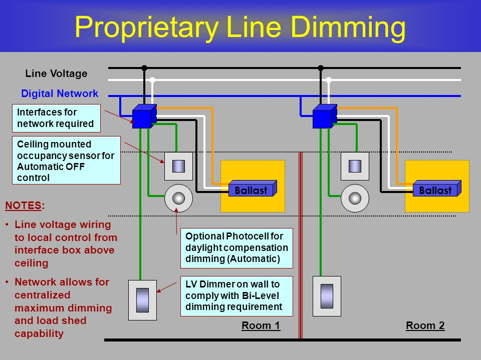 Proprietary Line Dimming
