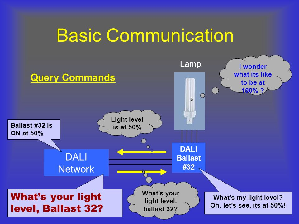 Basic Communication Query Commands DALI Network