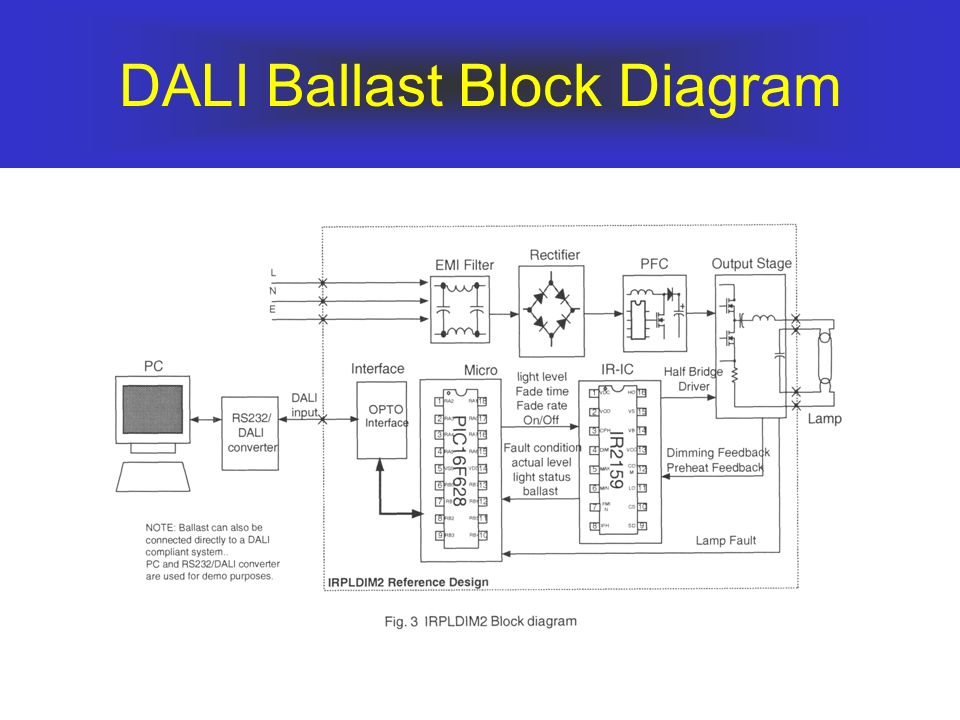 DALI Ballast Block Diagram