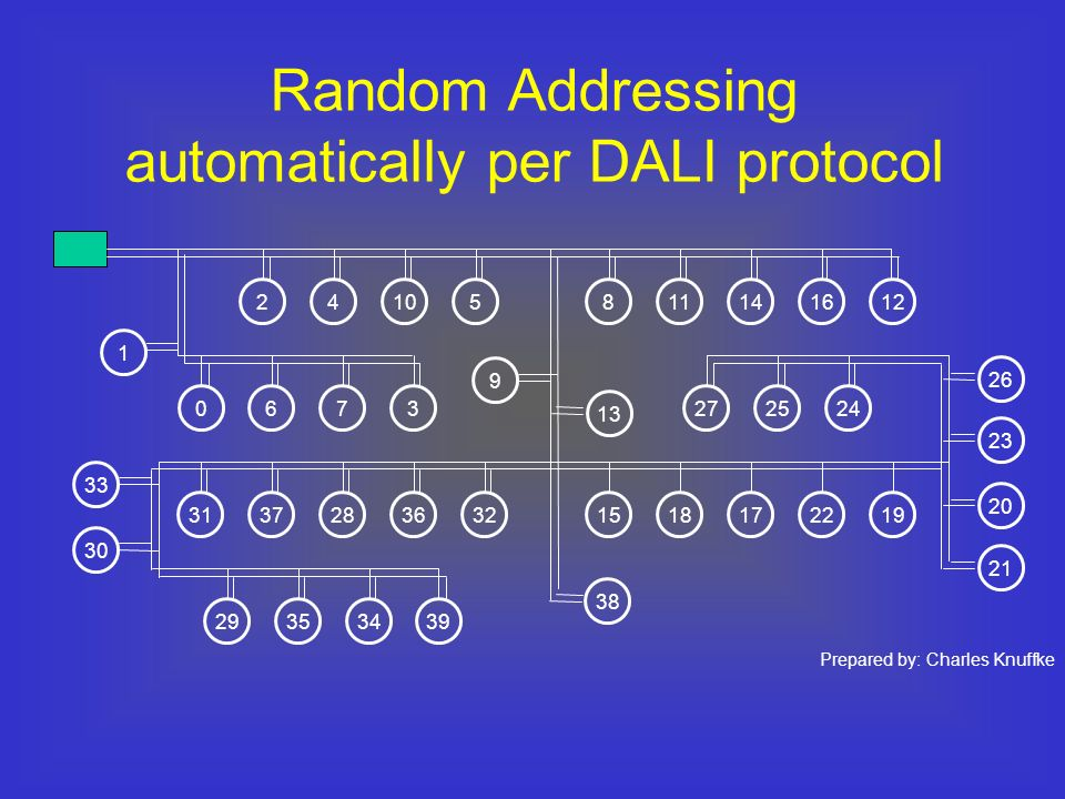 Random Addressing automatically per DALI protocol
