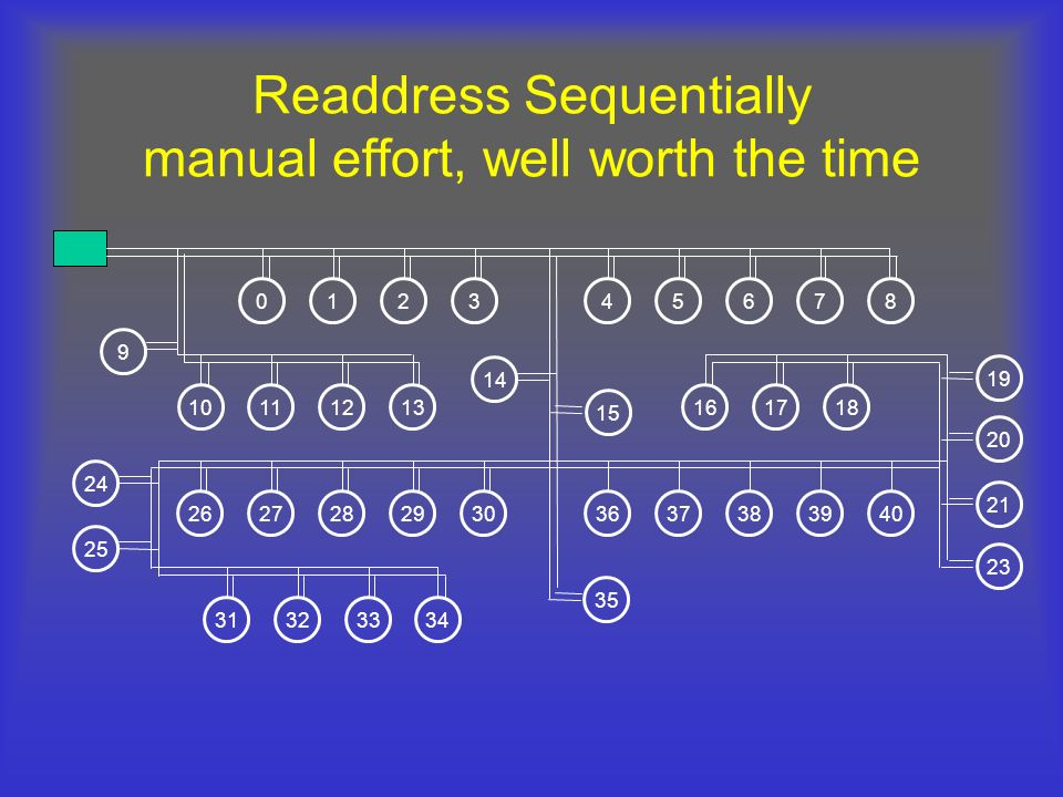 Readdress Sequentially manual effort, well worth the time