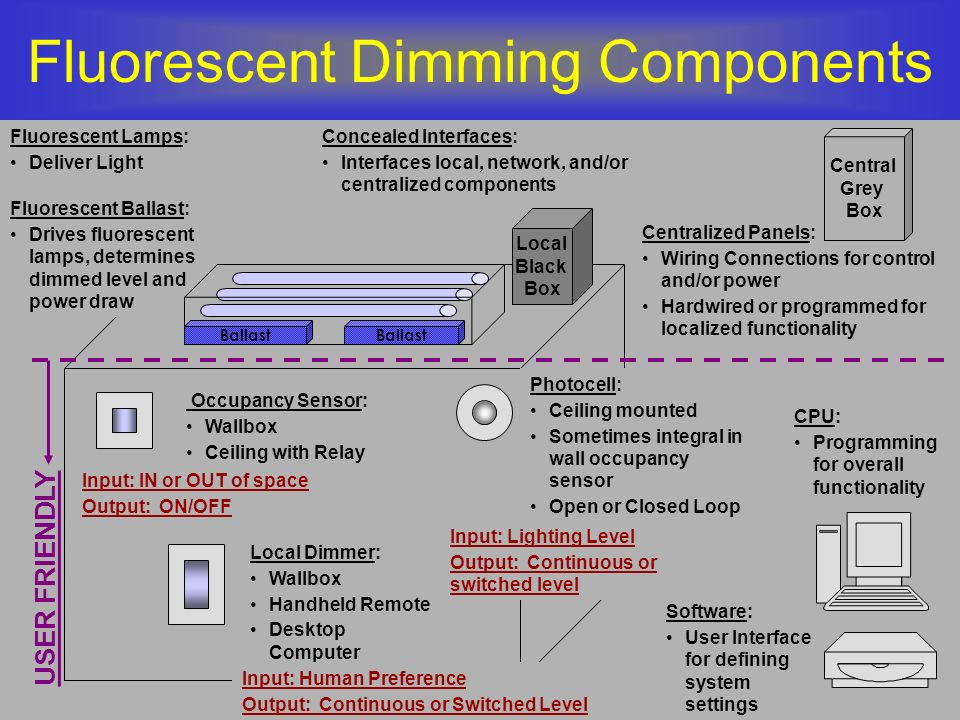 Fluorescent Dimming Components