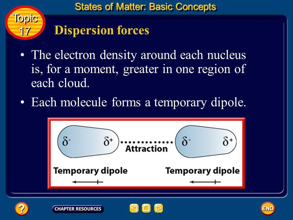 Each molecule forms a temporary dipole.