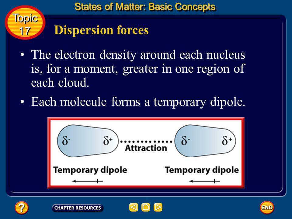 Each molecule forms a temporary dipole.