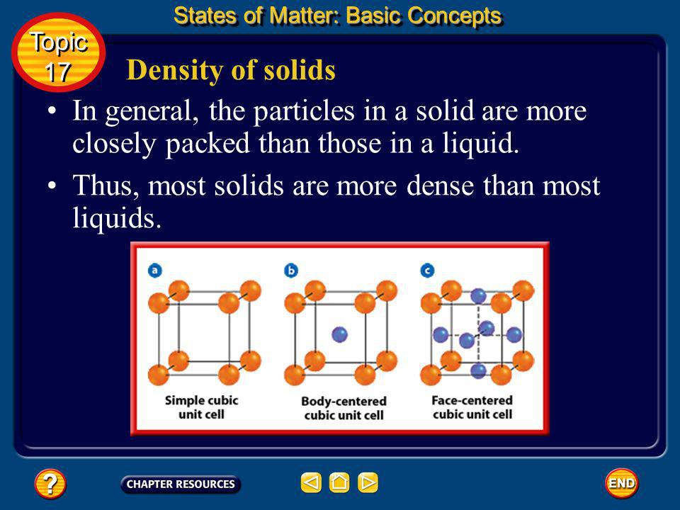 Thus, most solids are more dense than most liquids.
