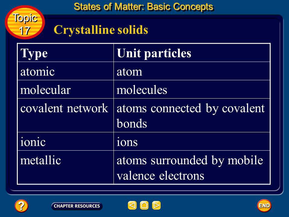 atoms connected by covalent bonds ionic ions metallic