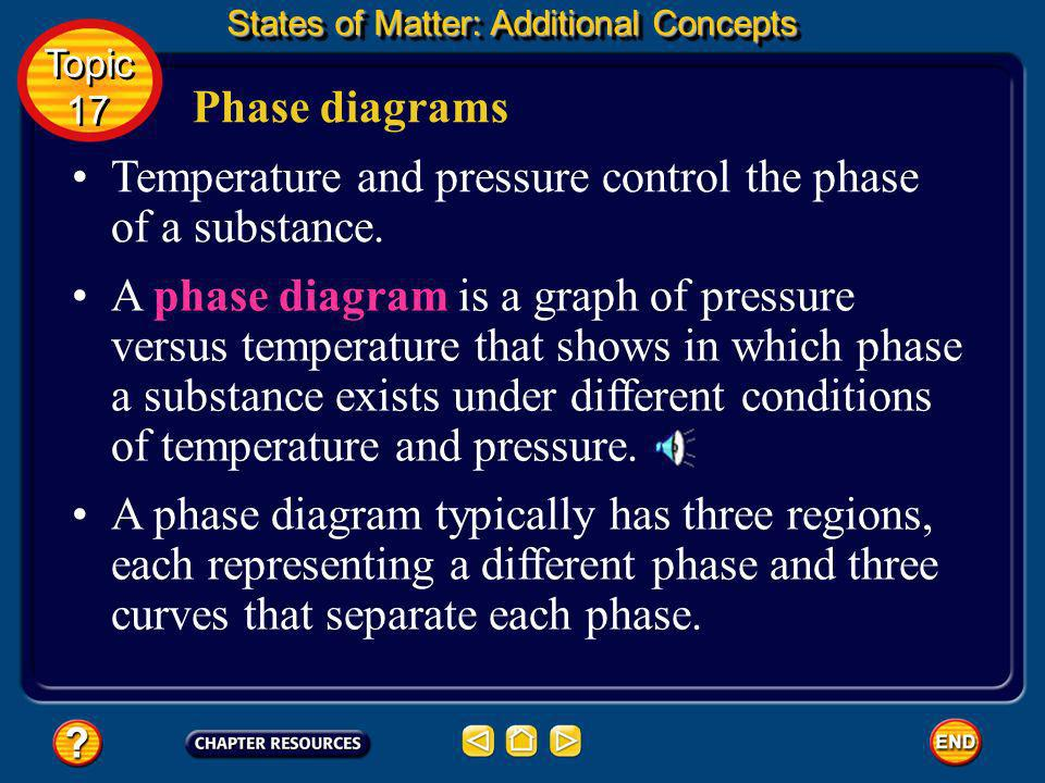 Temperature and pressure control the phase of a substance.