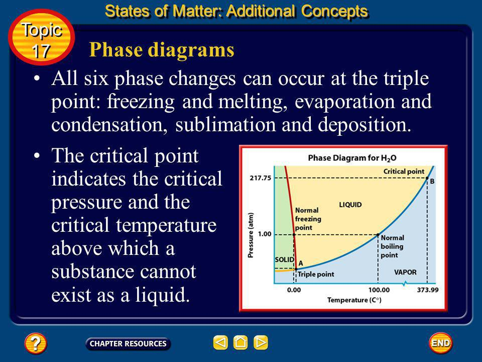 States of Matter: Additional Concepts