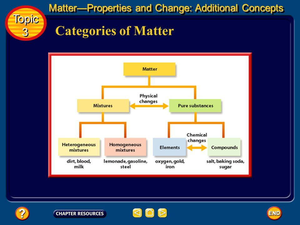 Categories of Matter Topic 3