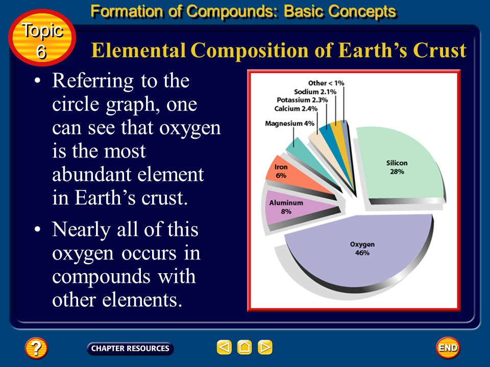 Elemental Composition of Earth's Crust