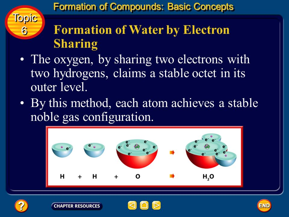 Formation of Water by Electron Sharing