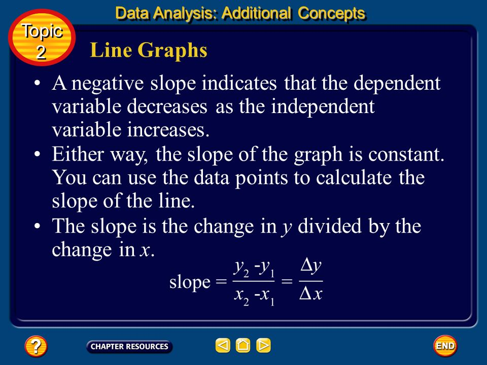 The slope is the change in y divided by the change in x.