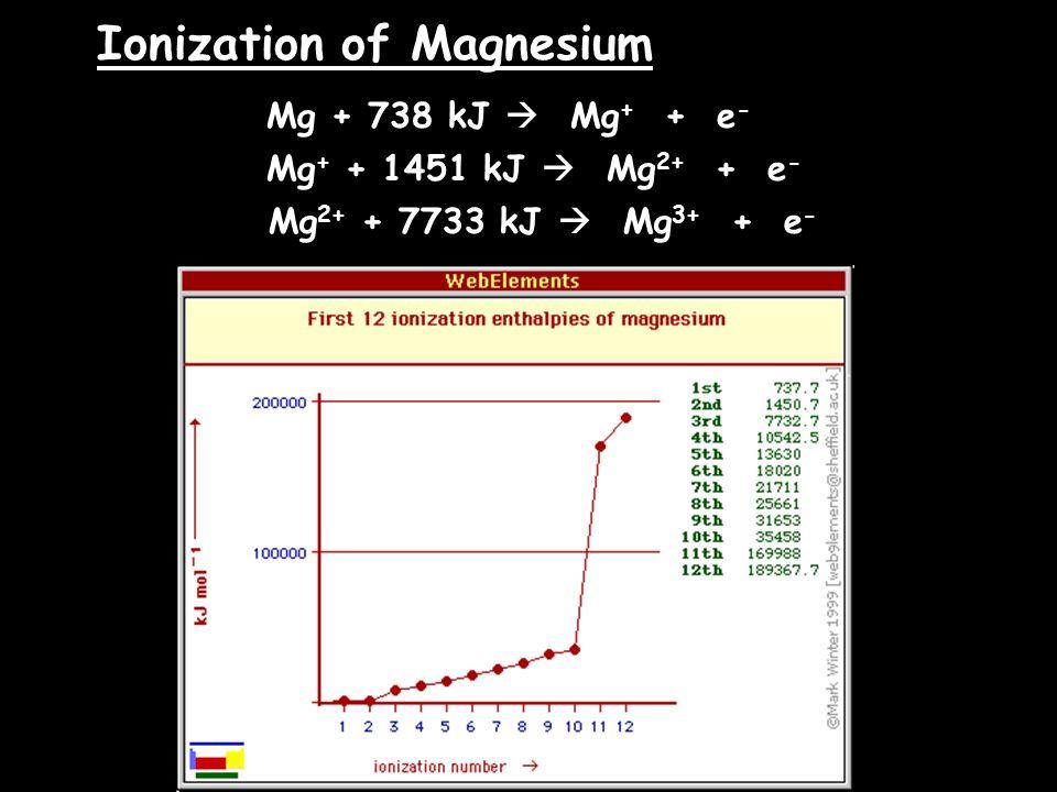 Ionization of Magnesium