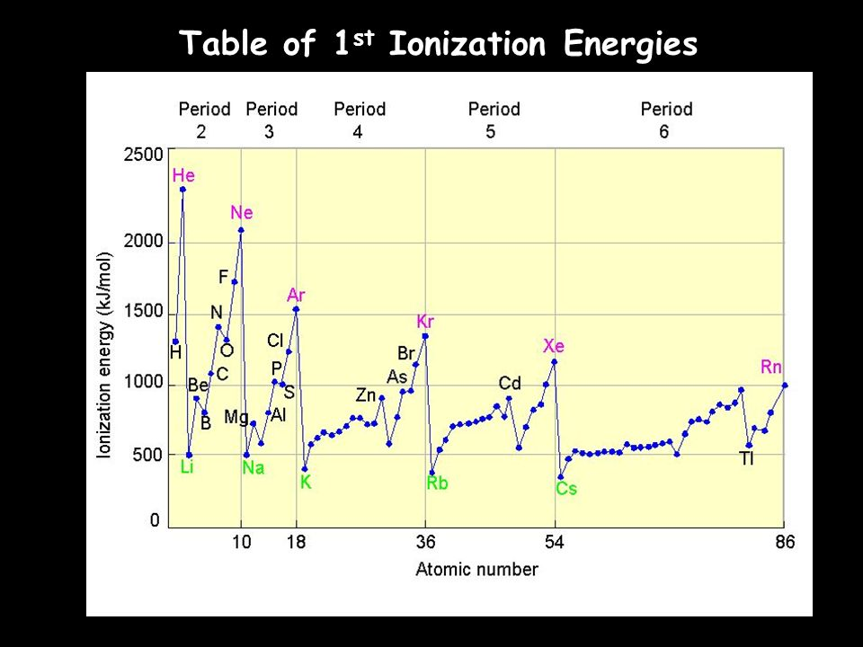 Table of 1st Ionization Energies