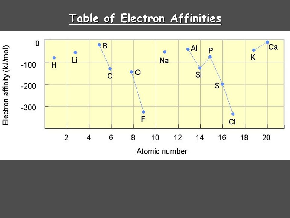 Table of Electron Affinities