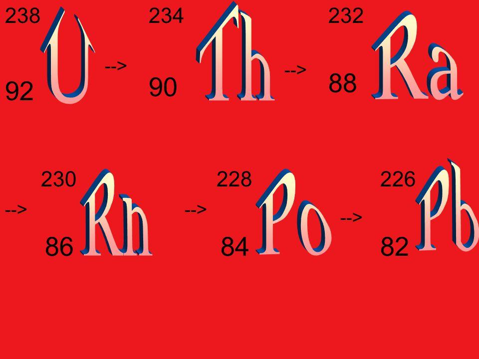 238 U 234 Th 232 Ra --> --> 88 90 92 Pb Rn Po 230 228 226 --> --> --> 86 84 82