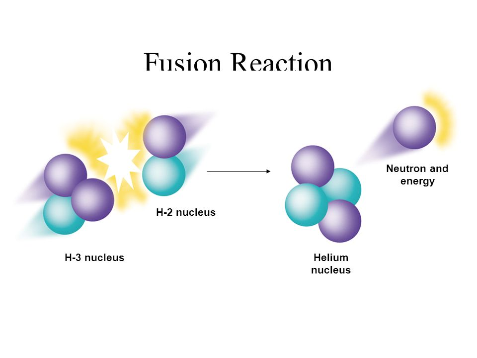 Fusion Reaction Helium nucleus Neutron and energy H-2 nucleus