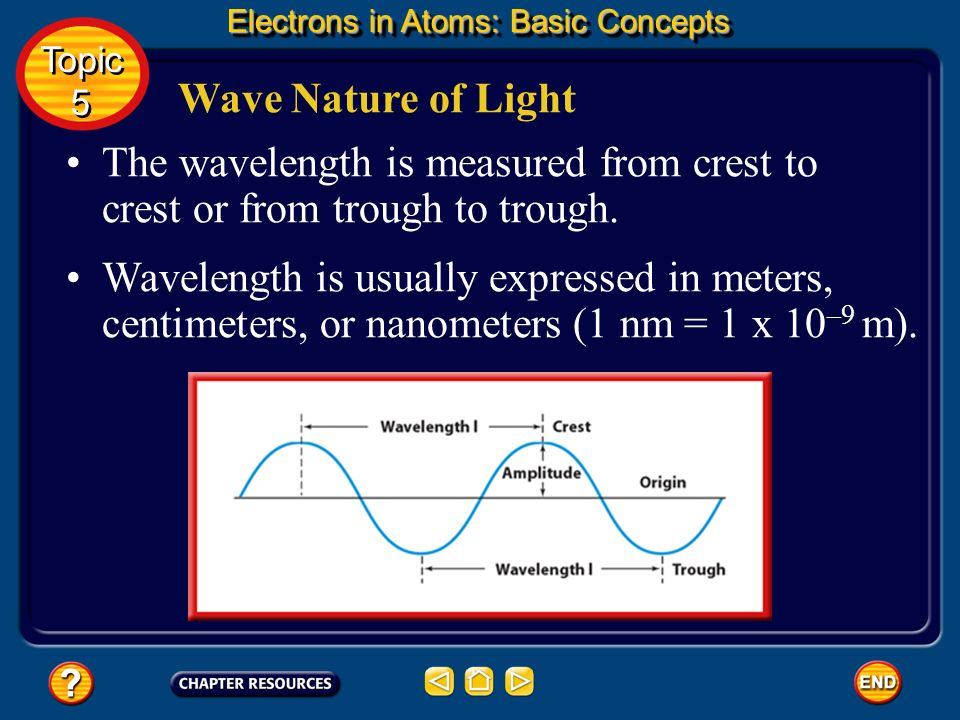 Electrons in Atoms: Basic Concepts