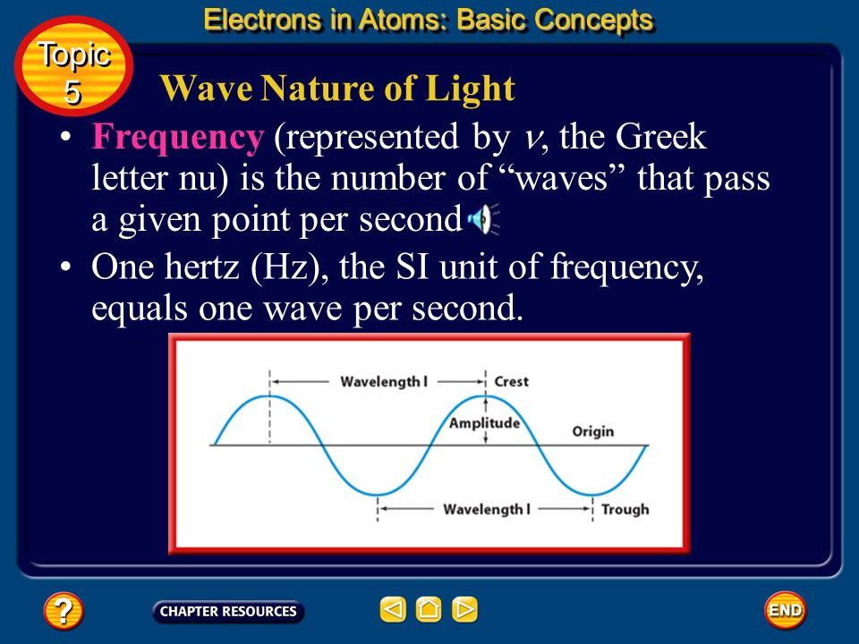 One hertz (Hz), the SI unit of frequency, equals one wave per second.