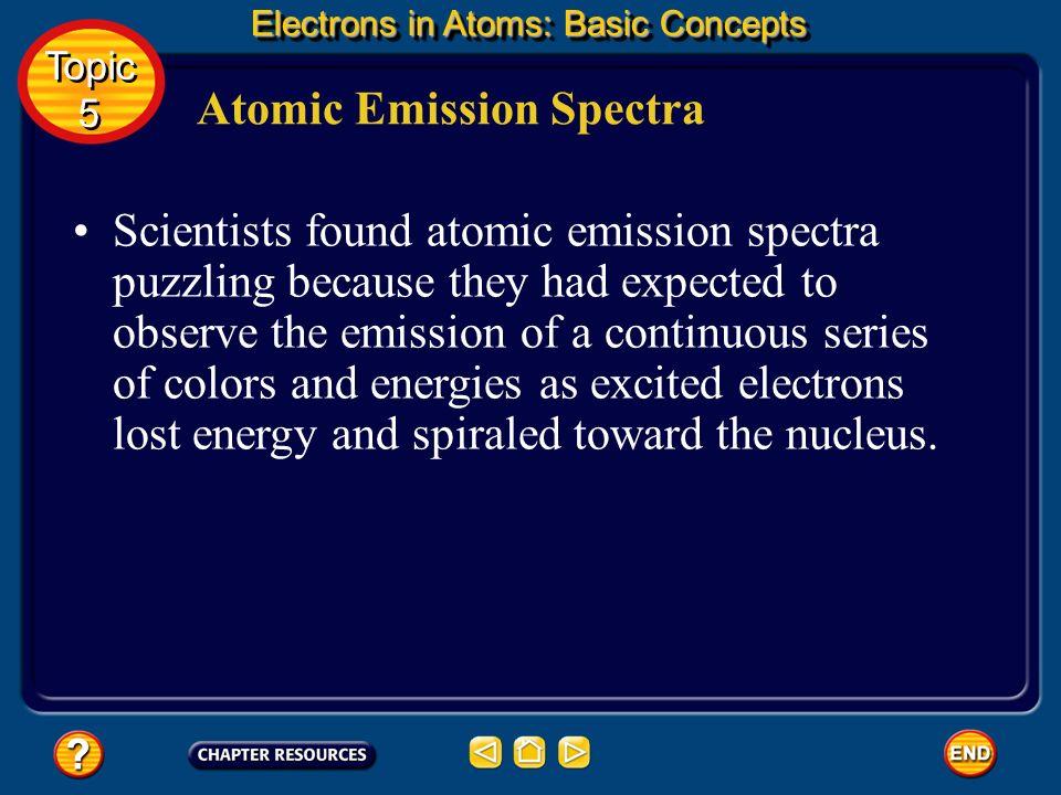 Atomic Emission Spectra