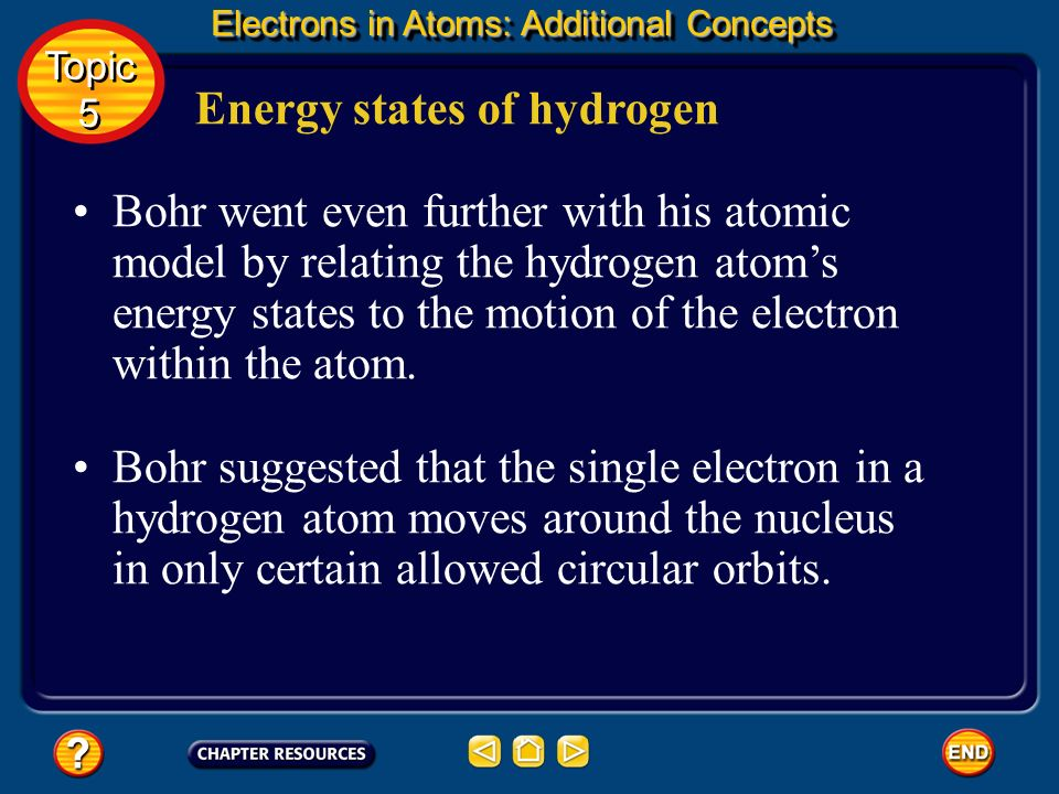 Energy states of hydrogen