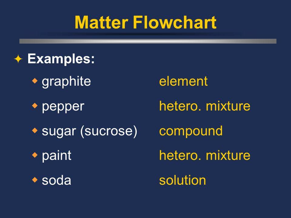 Matter Flowchart Examples: graphite pepper sugar (sucrose) paint soda