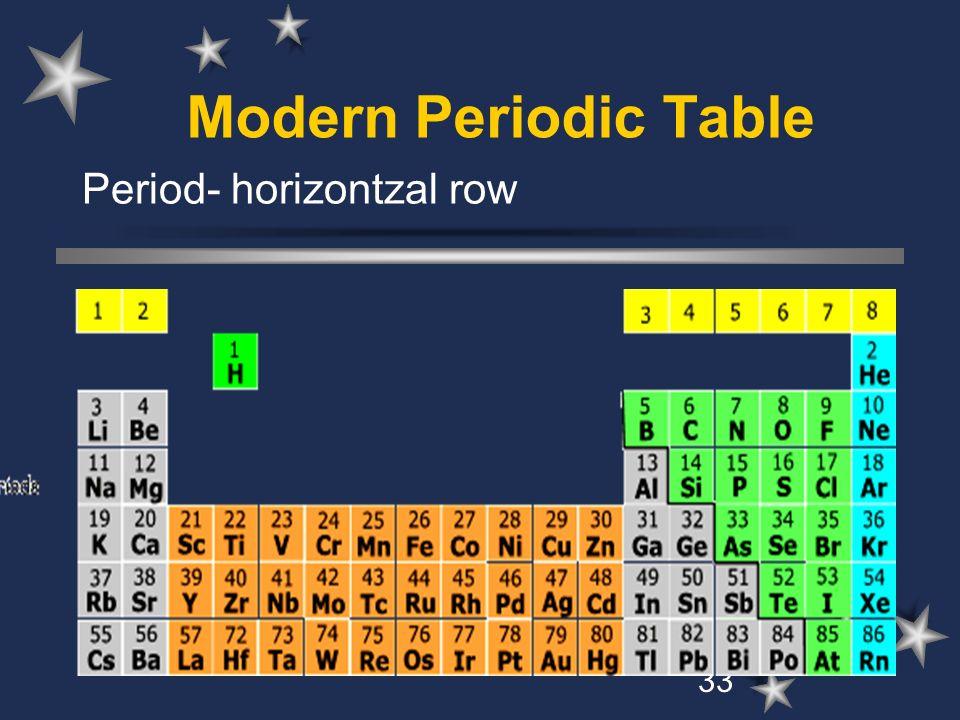 Modern Periodic Table Period- horizontzal row