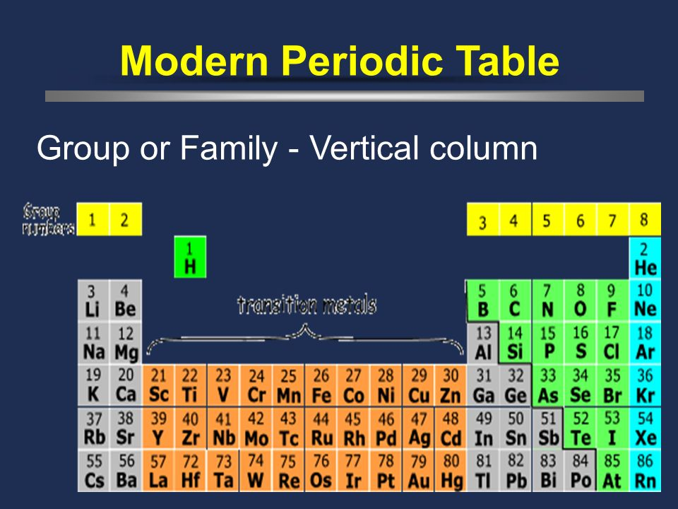 Modern Periodic Table Group or Family - Vertical column