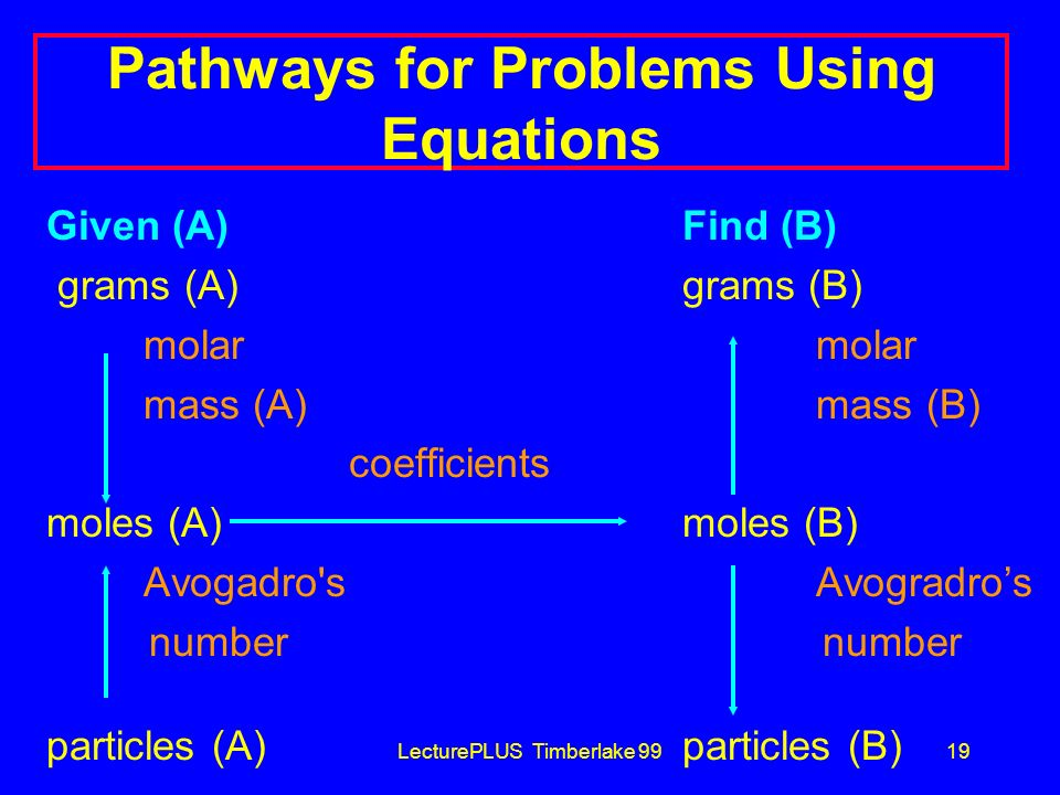 Pathways for Problems Using Equations