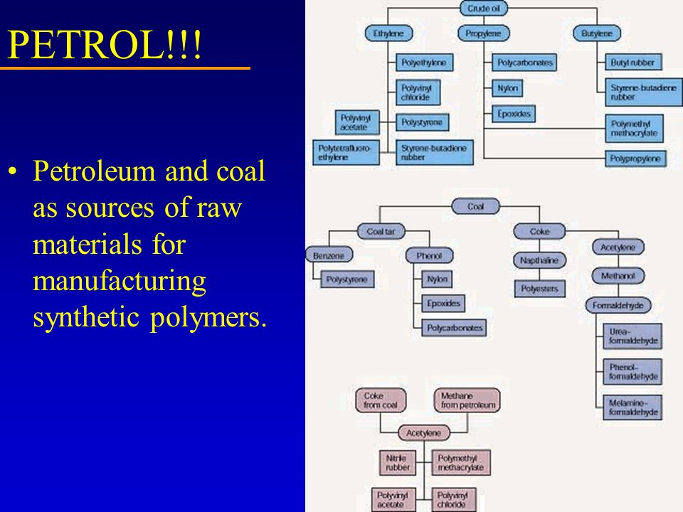 PETROL!!! Petroleum and coal as sources of raw materials for manufacturing synthetic polymers.