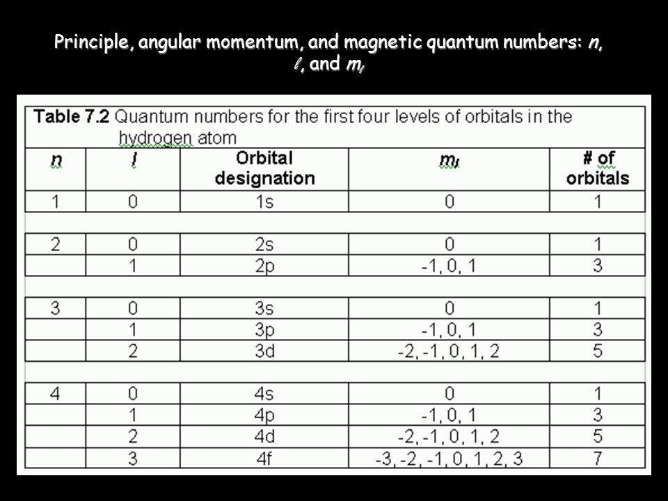 Principle, angular momentum, and magnetic quantum numbers: n, l, and ml